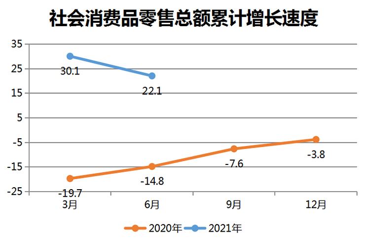 社会消费品零售总额累计增长速度