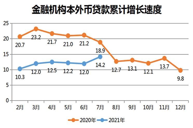 金融机构本外币贷款累计增长速度