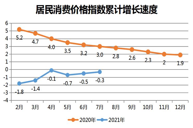 居民消费价格指数累计增长速度